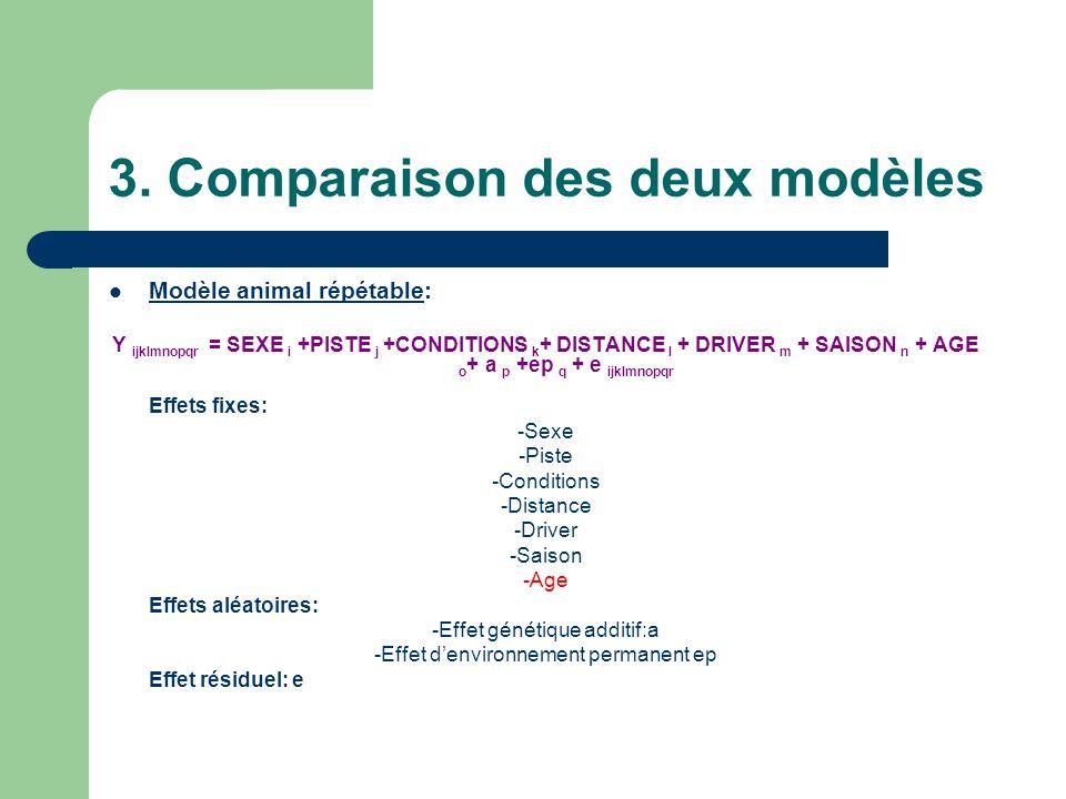 3. Comparaison des deux modèles Modèle animal répétable: Y ijklmnopqr = SEXE i +PISTE j +CONDITIONS k + DISTANCE l + DRIVER m + SAISON n + AGE o + a p