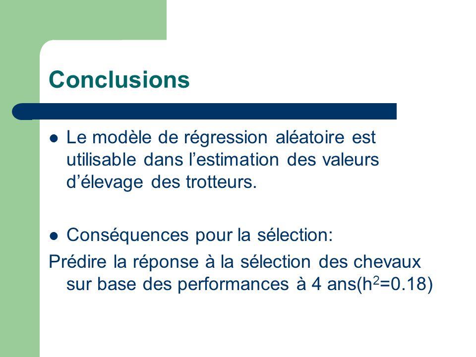 Conclusions Le modèle de régression aléatoire est utilisable dans lestimation des valeurs délevage des trotteurs. Conséquences pour la sélection: Préd