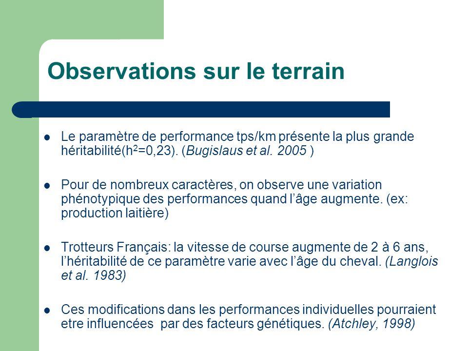 Observations sur le terrain Le paramètre de performance tps/km présente la plus grande héritabilité(h 2 =0,23). (Bugislaus et al. 2005 ) Pour de nombr