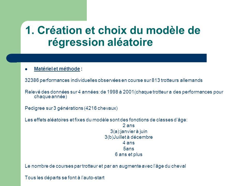 1. Création et choix du modèle de régression aléatoire Matériel et méthode : 32386 performances individuelles observées en course sur 813 trotteurs al