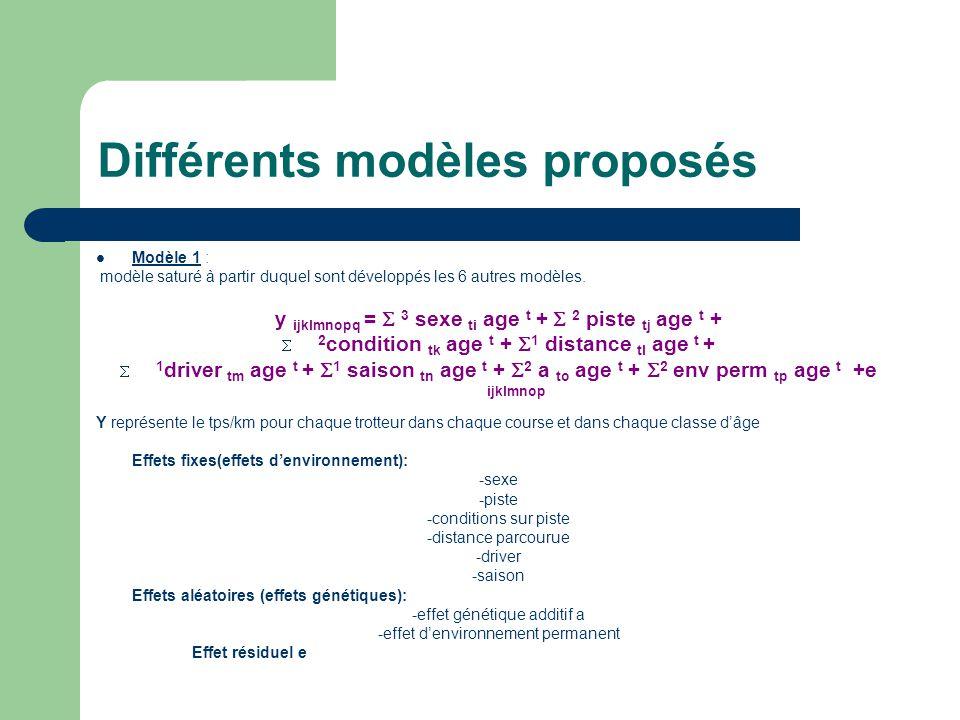 Différents modèles proposés Modèle 1 : modèle saturé à partir duquel sont développés les 6 autres modèles. y ijklmnopq = 3 sexe ti age t + 2 piste tj