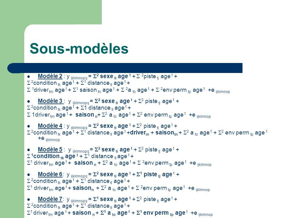 Modèle 2 : y ijklmnopq = 2 sexe ti age t + 2 piste tj age t + 2 condition tk age t + 1 distance tl age t + 1 driver tm age t + 1 saison tn age t + 2 a
