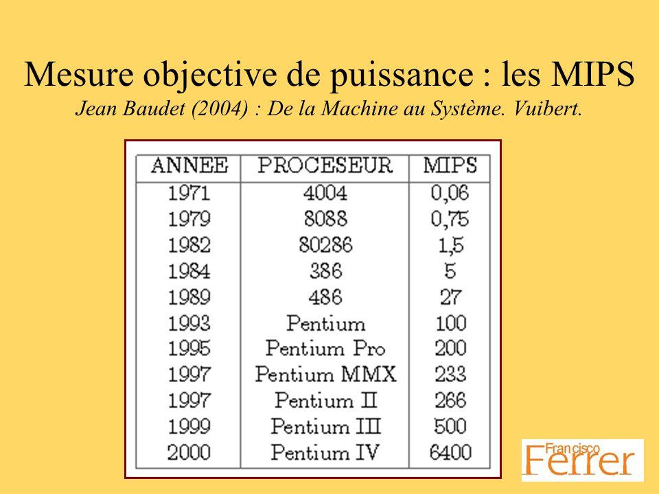 Mesure objective de puissance : les MIPS Jean Baudet (2004) : De la Machine au Système. Vuibert.