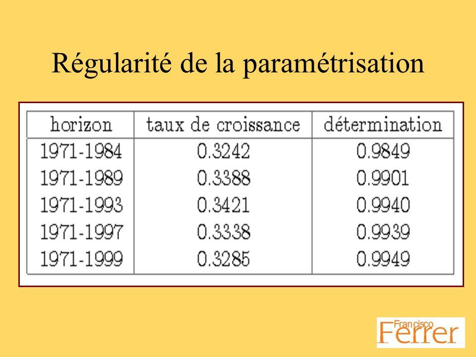 Régularité de la paramétrisation