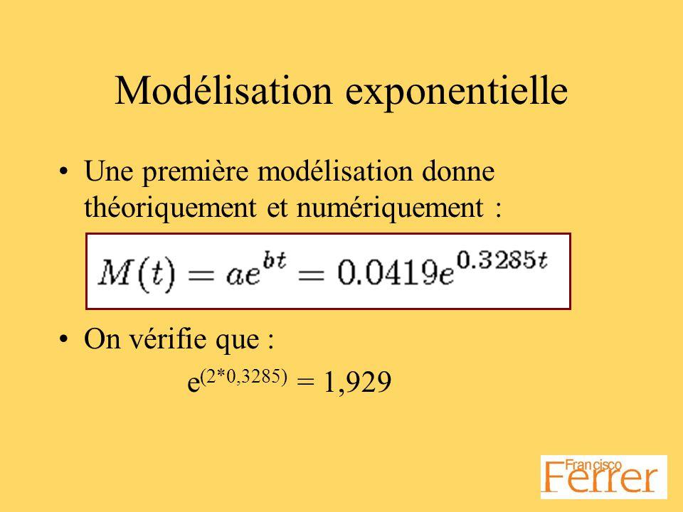Modélisation exponentielle Une première modélisation donne théoriquement et numériquement : On vérifie que : e (2*0,3285) = 1,929