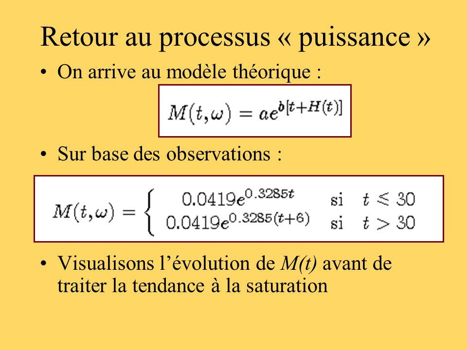 Retour au processus « puissance » On arrive au modèle théorique : Sur base des observations : Visualisons lévolution de M(t) avant de traiter la tendance à la saturation