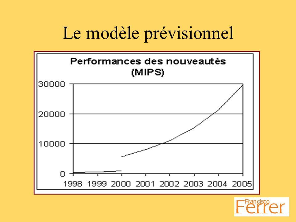 Le modèle prévisionnel