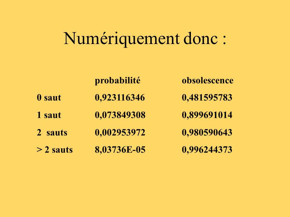 Numériquement donc : probabilitéobsolescence 0 saut 0,9231163460,481595783 1 saut 0,0738493080,899691014 2 sauts0,0029539720,980590643 > 2 sauts8,03736E-050,996244373