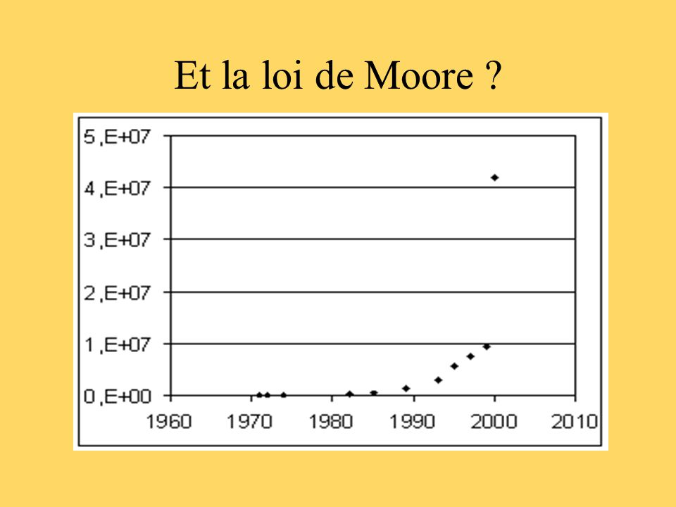 Et la loi de Moore