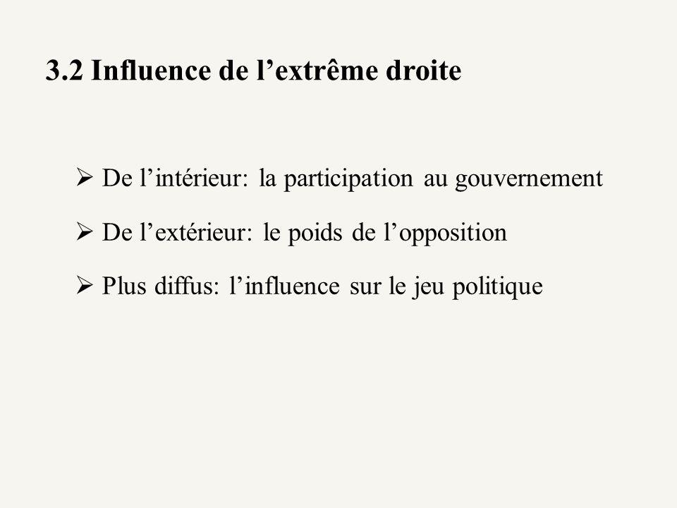 3.2 Influence de lextrême droite De lintérieur: la participation au gouvernement De lextérieur: le poids de lopposition Plus diffus: linfluence sur le
