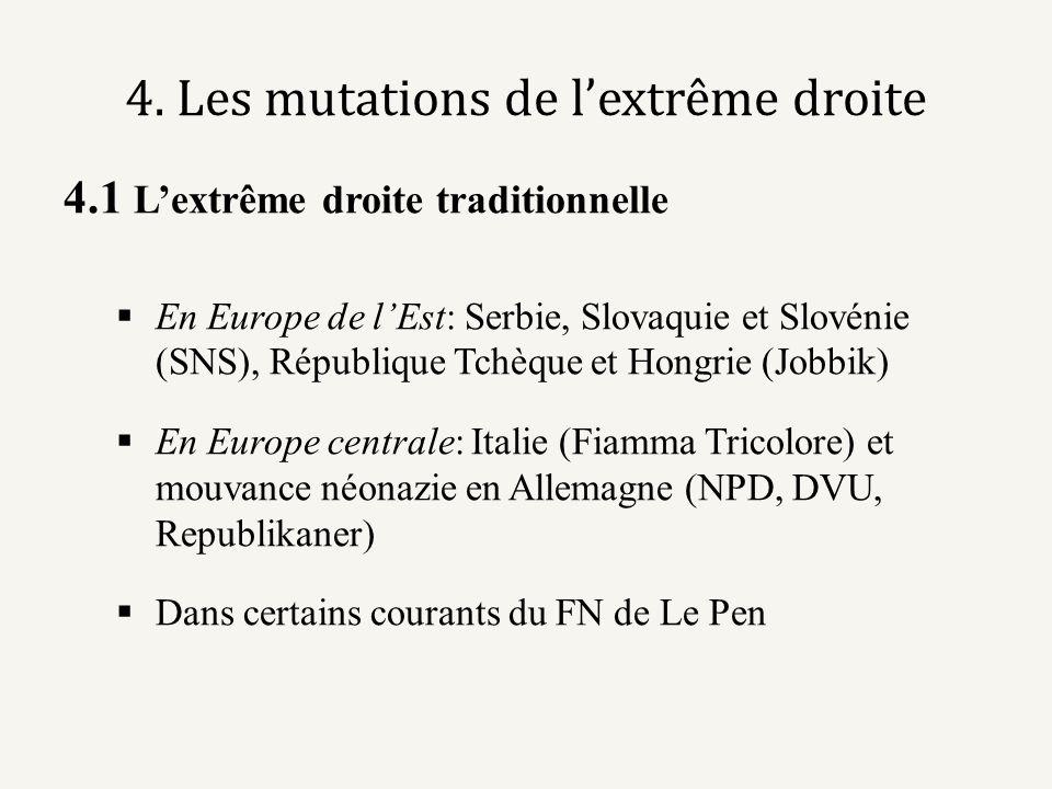 4. Les mutations de lextrême droite 4.1 Lextrême droite traditionnelle En Europe de lEst: Serbie, Slovaquie et Slovénie (SNS), République Tchèque et H