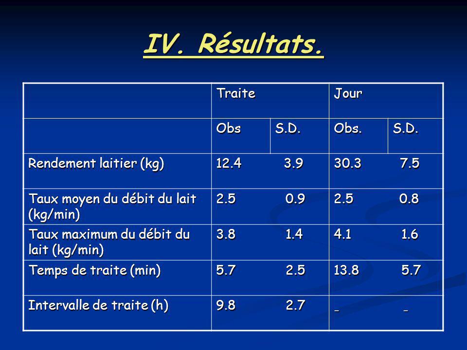 IV. Résultats. TraiteJour ObsS.D.Obs.S.D. Rendement laitier (kg) 12.4 3.9 30.3 7.5 Taux moyen du débit du lait (kg/min) 2.5 0.9 2.5 0.8 Taux maximum d