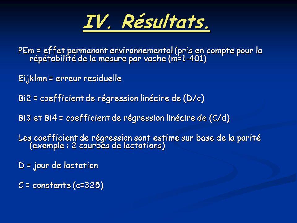 IV. Résultats. PEm = effet permanant environnemental (pris en compte pour la répétabilité de la mesure par vache (m=1-401) Eijklmn = erreur residuelle