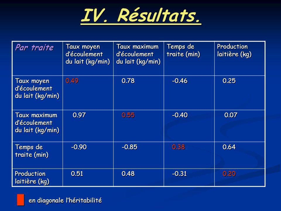 IV. Résultats. Par traite Taux moyen découlement du lait (kg/min) Taux maximum découlement du lait (kg/min) Temps de traite (min) Production laitière