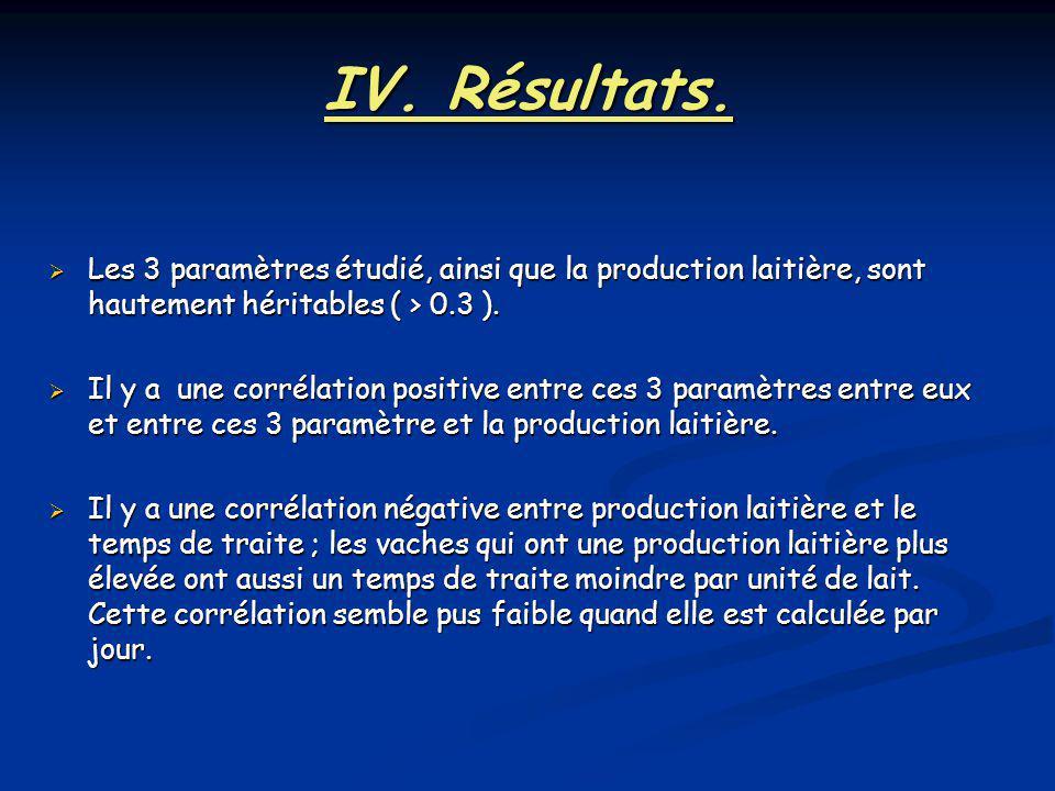 IV. Résultats. Les 3 paramètres étudié, ainsi que la production laitière, sont hautement héritables ( > 0.3 ). Les 3 paramètres étudié, ainsi que la p