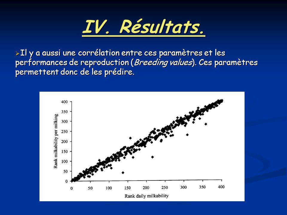 IV. Résultats. Il y a aussi une corrélation entre ces paramètres et les performances de reproduction (Breeding values). Ces paramètres permettent donc