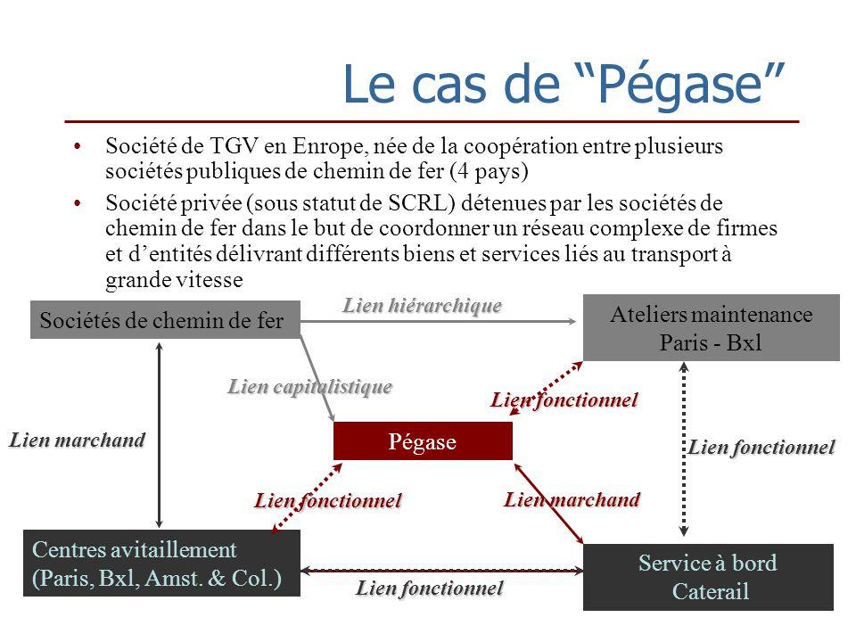 Le cas de Pégase Société de TGV en Enrope, née de la coopération entre plusieurs sociétés publiques de chemin de fer (4 pays) Société privée (sous statut de SCRL) détenues par les sociétés de chemin de fer dans le but de coordonner un réseau complexe de firmes et dentités délivrant différents biens et services liés au transport à grande vitesse Centres avitaillement (Paris, Bxl, Amst.