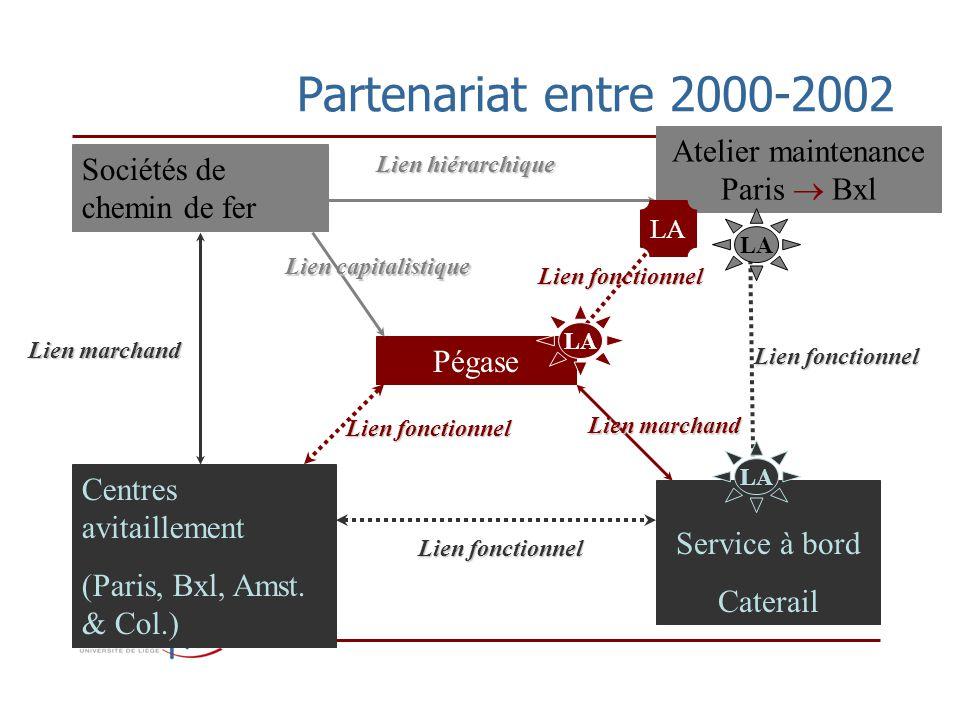 Partenariat entre 2000-2002 Pégase Atelier maintenance Paris Bxl Sociétés de chemin de fer Centres avitaillement (Paris, Bxl, Amst.
