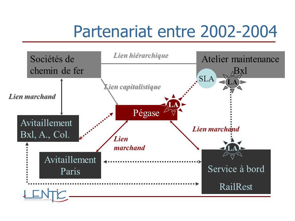 Partenariat entre 2002-2004 Pégase Atelier maintenance Bxl Sociétés de chemin de fer Avitaillement Bxl, A., Col.