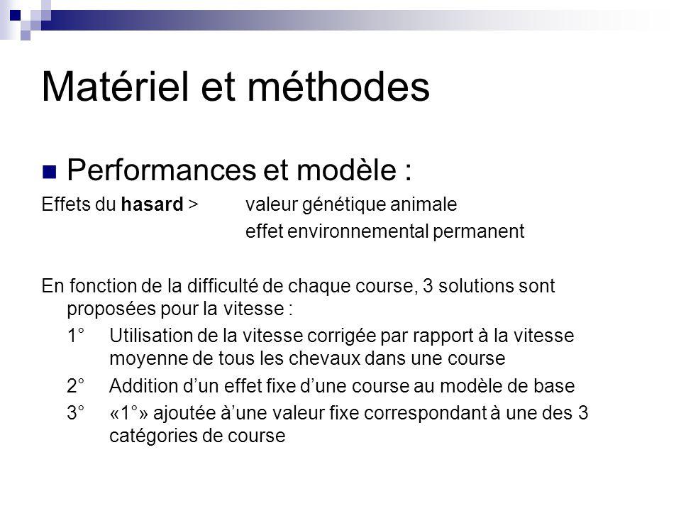 Matériel et méthodes Performances et modèle : Effets du hasard >valeur génétique animale effet environnemental permanent En fonction de la difficulté