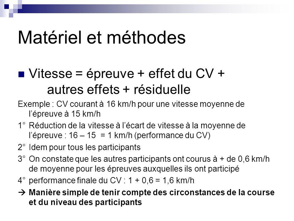 Matériel et méthodes Vitesse = épreuve + effet du CV + autres effets + résiduelle Exemple : CV courant à 16 km/h pour une vitesse moyenne de lépreuve