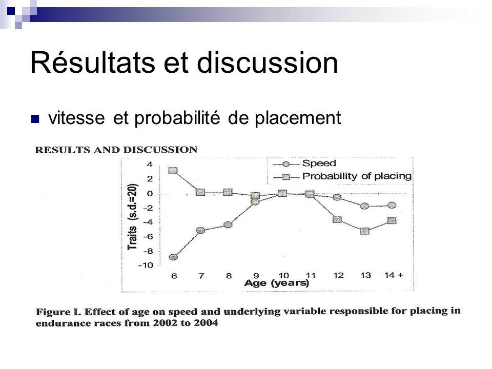 Résultats et discussion vitesse et probabilité de placement
