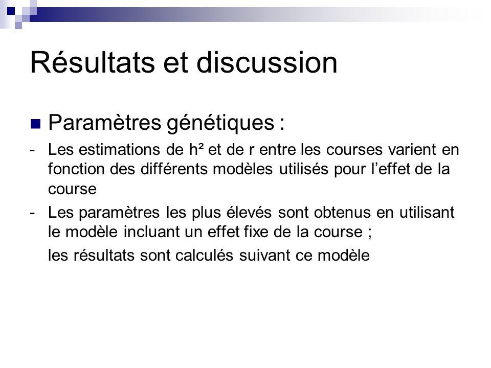 Résultats et discussion Paramètres génétiques : -Les estimations de h² et de r entre les courses varient en fonction des différents modèles utilisés p