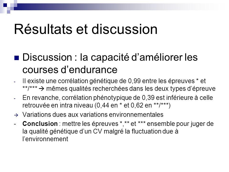 Résultats et discussion Discussion : la capacité daméliorer les courses dendurance - Il existe une corrélation génétique de 0,99 entre les épreuves *
