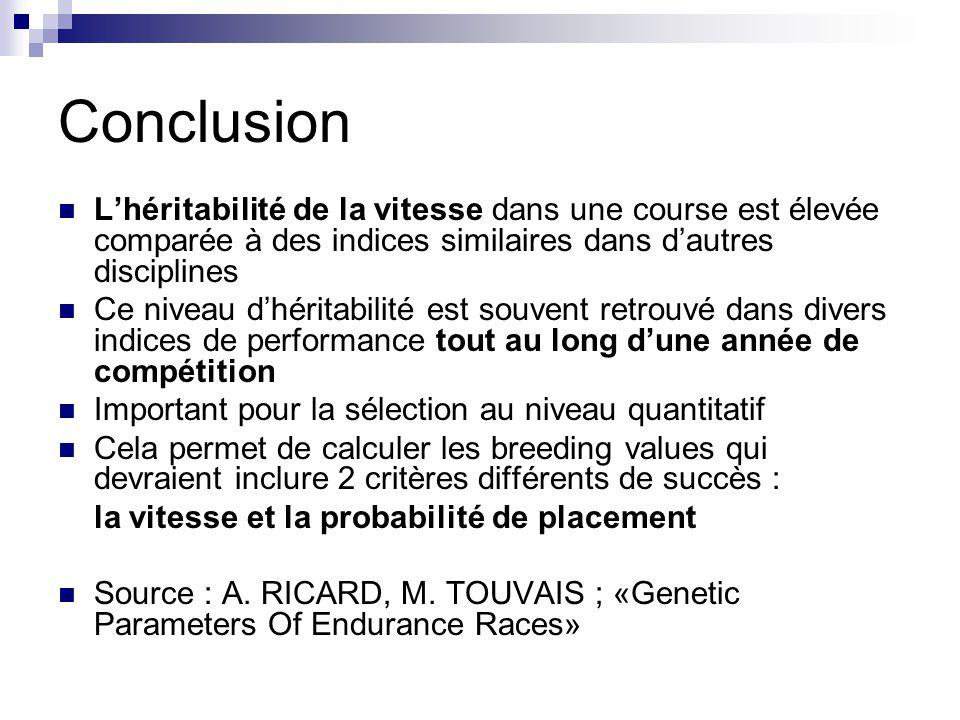 Conclusion Lhéritabilité de la vitesse dans une course est élevée comparée à des indices similaires dans dautres disciplines Ce niveau dhéritabilité e