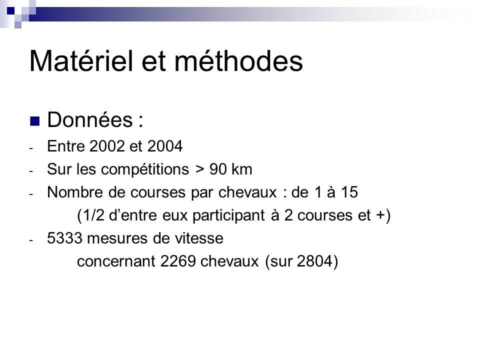 Matériel et méthodes Données : - Entre 2002 et 2004 - Sur les compétitions > 90 km - Nombre de courses par chevaux : de 1 à 15 (1/2 dentre eux partici