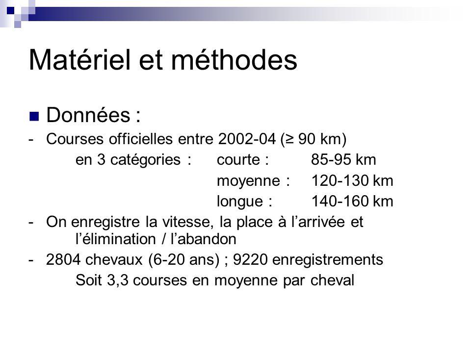 Matériel et méthodes Données : -Courses officielles entre 2002-04 ( 90 km) en 3 catégories :courte :85-95 km moyenne :120-130 km longue :140-160 km -O