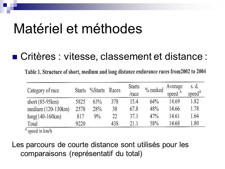 Matériel et méthodes Critères : vitesse, classement et distance : Les parcours de courte distance sont utilisés pour les comparaisons (représentatif d