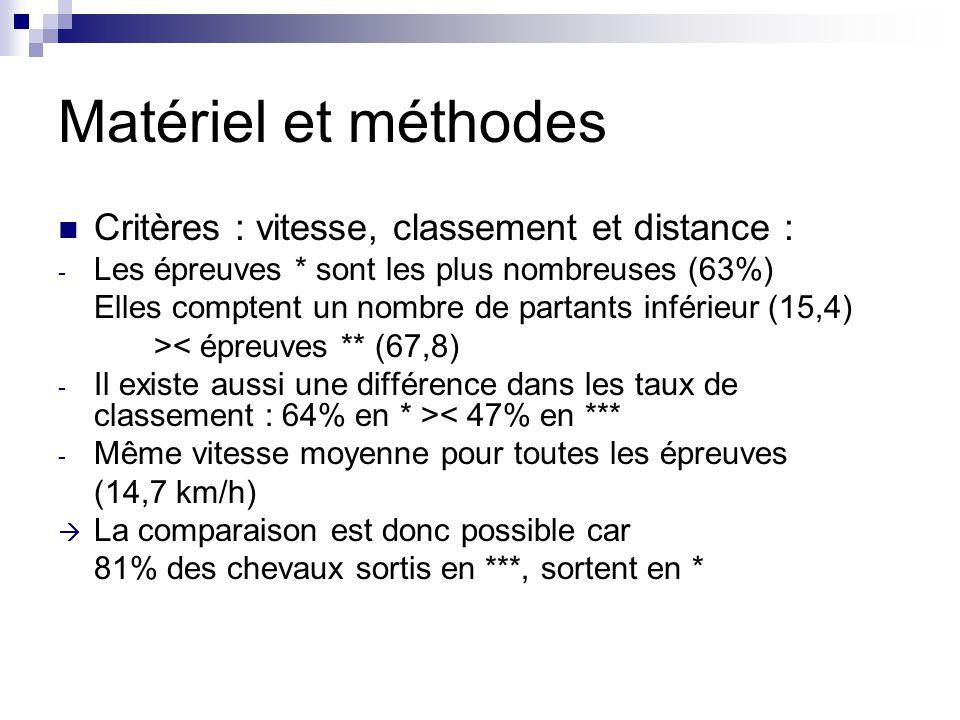 Matériel et méthodes Critères : vitesse, classement et distance : - Les épreuves * sont les plus nombreuses (63%) Elles comptent un nombre de partants