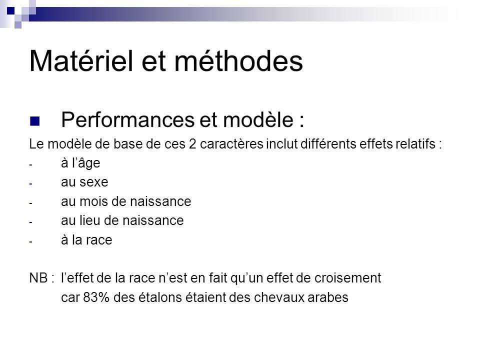 Matériel et méthodes Performances et modèle : Le modèle de base de ces 2 caractères inclut différents effets relatifs : - à lâge - au sexe - au mois d