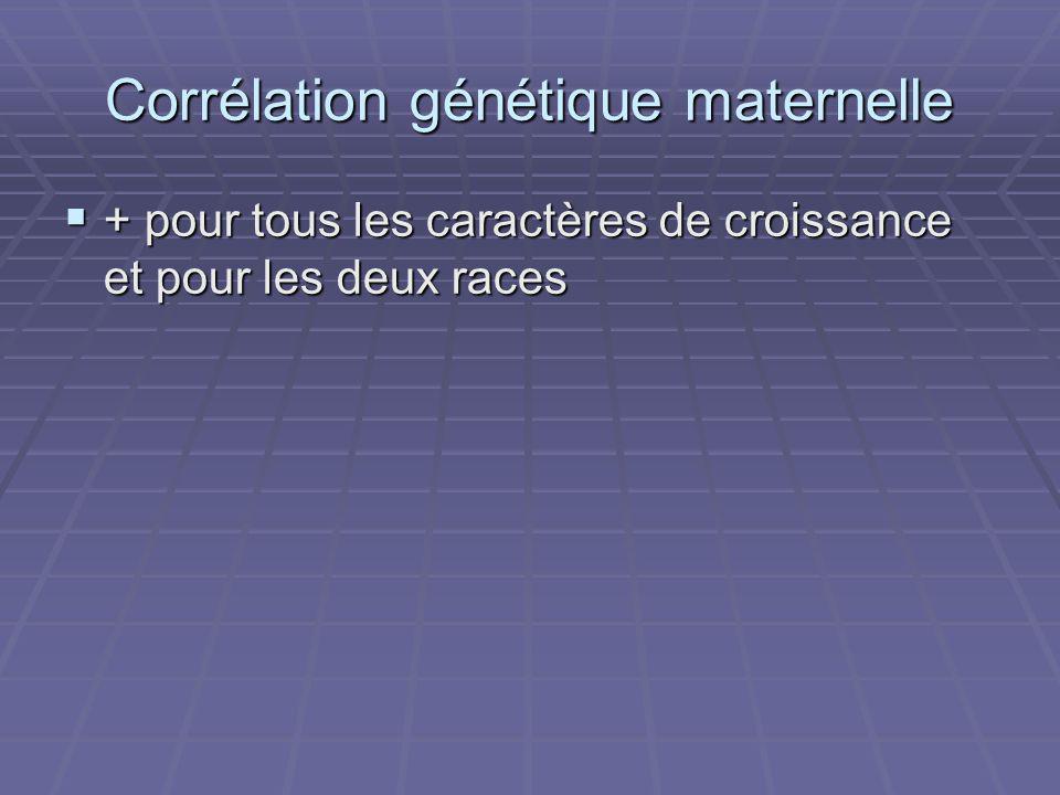 Corrélation génétique maternelle + pour tous les caractères de croissance et pour les deux races + pour tous les caractères de croissance et pour les deux races
