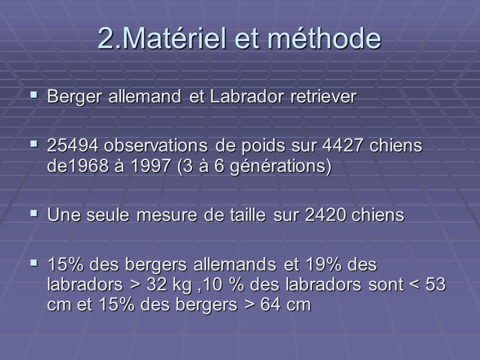 2.Matériel et méthode Berger allemand et Labrador retriever Berger allemand et Labrador retriever 25494 observations de poids sur 4427 chiens de1968 à 1997 (3 à 6 générations) 25494 observations de poids sur 4427 chiens de1968 à 1997 (3 à 6 générations) Une seule mesure de taille sur 2420 chiens Une seule mesure de taille sur 2420 chiens 15% des bergers allemands et 19% des labradors > 32 kg,10 % des labradors sont 64 cm 15% des bergers allemands et 19% des labradors > 32 kg,10 % des labradors sont 64 cm