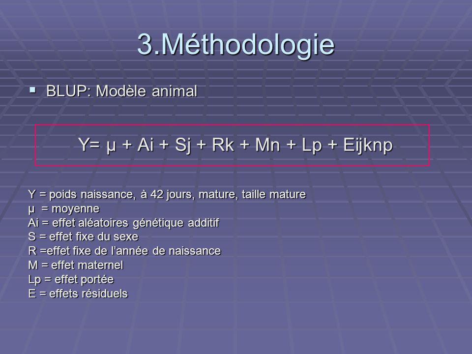 3.Méthodologie BLUP: Modèle animal BLUP: Modèle animal Y= μ + Ai + Sj + Rk + Mn + Lp + Eijknp Y = poids naissance, à 42 jours, mature, taille mature μ = moyenne Ai = effet aléatoires génétique additif S = effet fixe du sexe R =effet fixe de lannée de naissance M = effet maternel Lp = effet portée E = effets résiduels