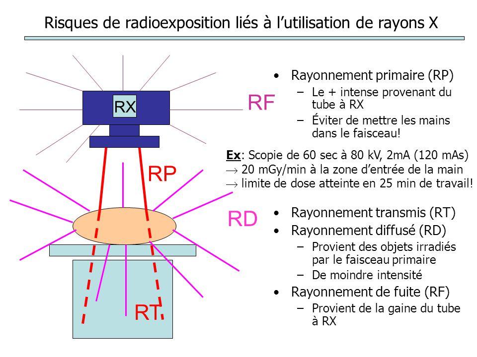 Le rayonnement diffusé provient de linteraction du rayonnement primaire avec la matière Rayonnement diffusé –de première diffusion –de deuxième diffusion Matière diffusante –Équipement de collimation réduisant le champ –Le patient –Les accessoires, la table, mur de la pièce Variation en fonction de –E (kV) et intensité du rayonnement (mA), –distance foyer-zone dentrée –Surface de la zone dentrée RX = 90°