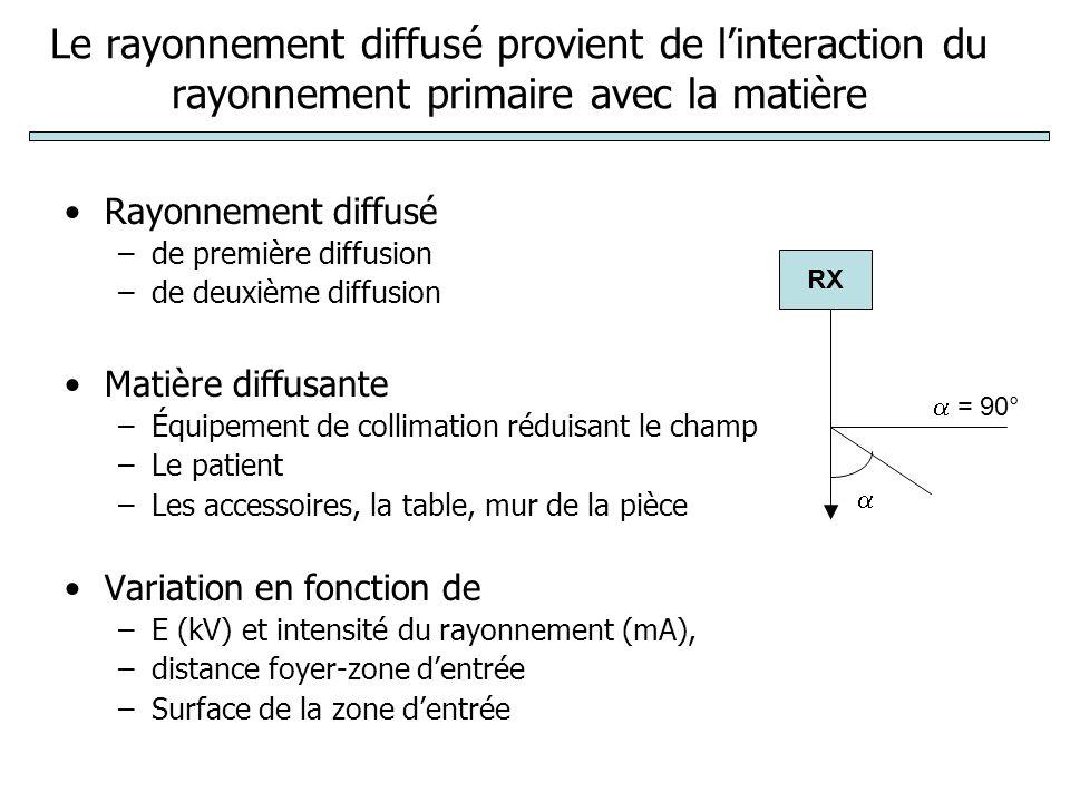 Lirradiation de lopérateur est particulièrement importante lorsque : - Proche de la zone dentrée du faisceau - objet épais - champ large - Situé près du foyer RX La protection doit prendre en compte le RP, RD et RF