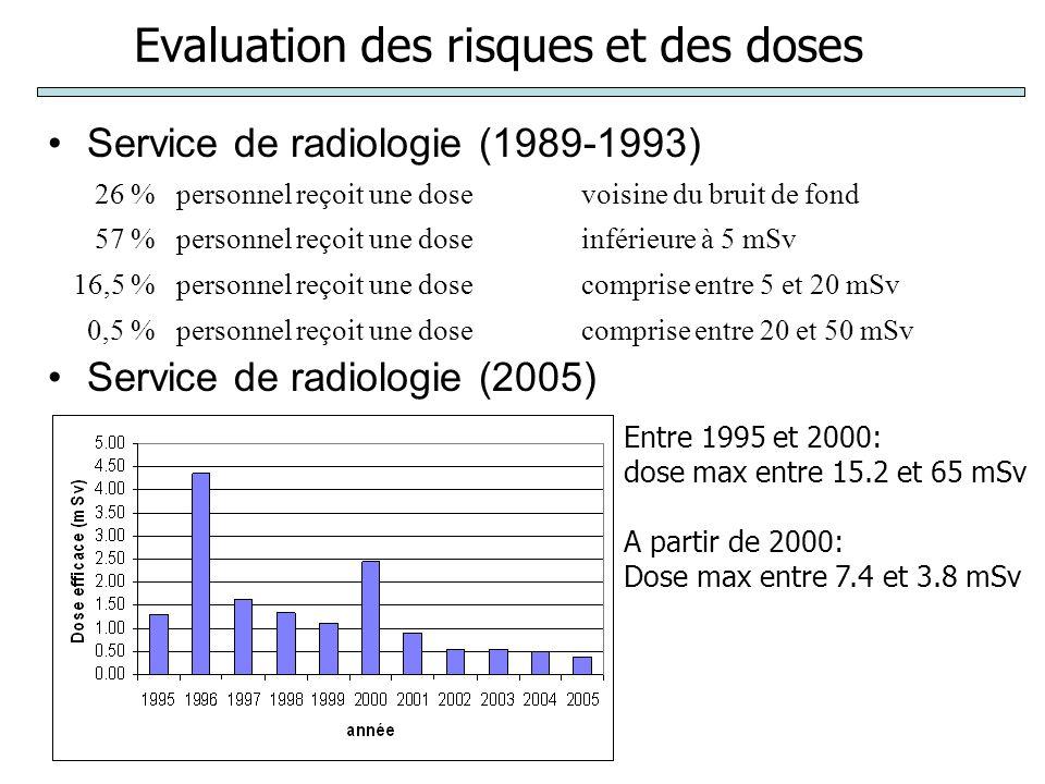 Evaluation des risques et des doses Service de radiologie (1989-1993) Service de radiologie (2005) 26 %personnel reçoit une dosevoisine du bruit de fond 57 %personnel reçoit une doseinférieure à 5 mSv 16,5 %personnel reçoit une dosecomprise entre 5 et 20 mSv 0,5 %personnel reçoit une dosecomprise entre 20 et 50 mSv Entre 1995 et 2000: dose max entre 15.2 et 65 mSv A partir de 2000: Dose max entre 7.4 et 3.8 mSv