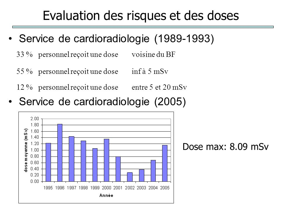 Evaluation des risques et des doses Service de cardioradiologie (1989-1993) Service de cardioradiologie (2005) 33 %personnel reçoit une dosevoisine du BF 55 %personnel reçoit une doseinf à 5 mSv 12 %personnel reçoit une doseentre 5 et 20 mSv Dose max: 8.09 mSv