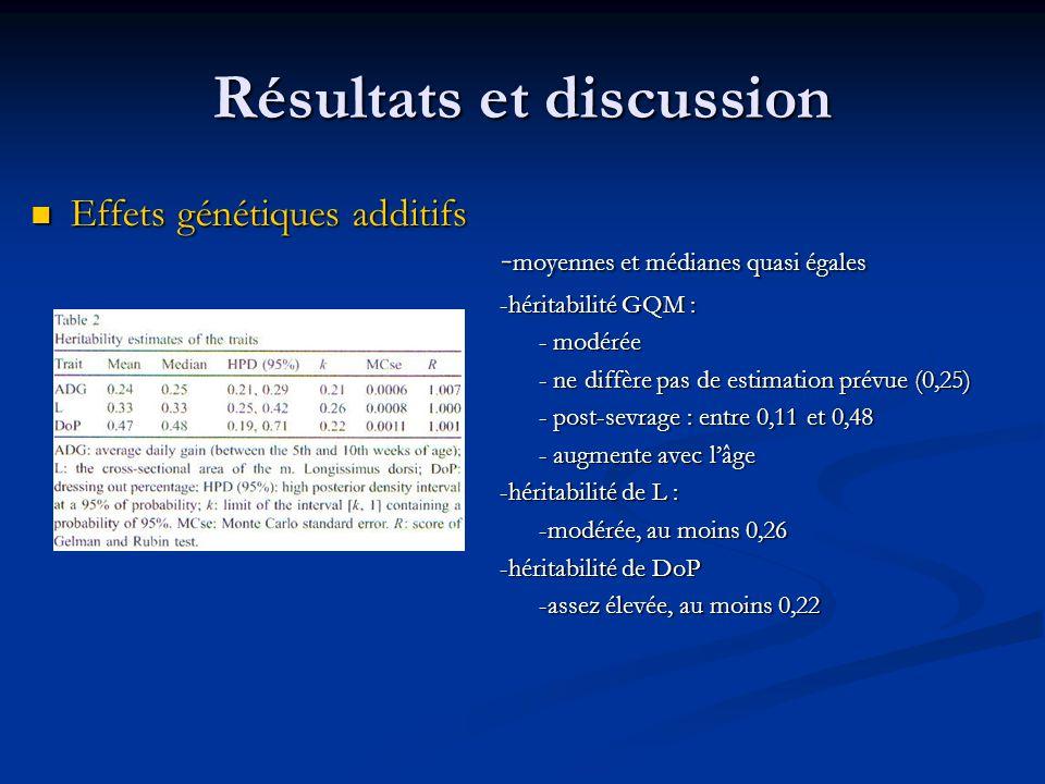Résultats et discussion Effets génétiques additifs Effets génétiques additifs - moyennes et médianes quasi égales -héritabilité GQM : - modérée - ne d