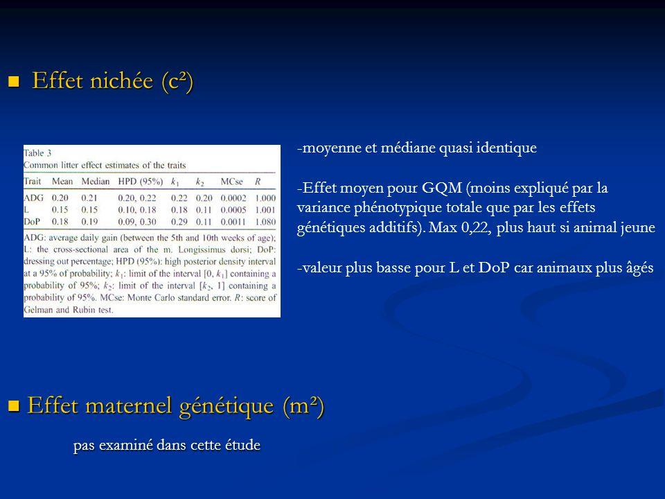 Effet nichée (c²) Effet nichée (c²) -moyenne et médiane quasi identique -Effet moyen pour GQM (moins expliqué par la variance phénotypique totale que