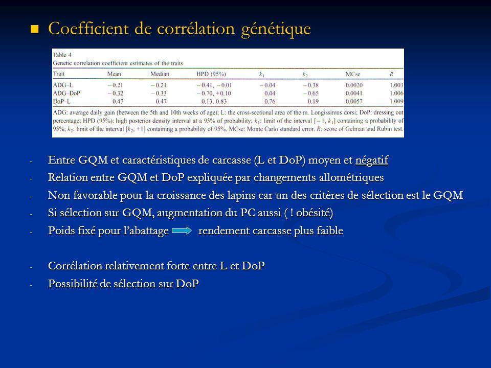 Coefficient de corrélation génétique Coefficient de corrélation génétique - Entre GQM et caractéristiques de carcasse (L et DoP) moyen et négatif - Re