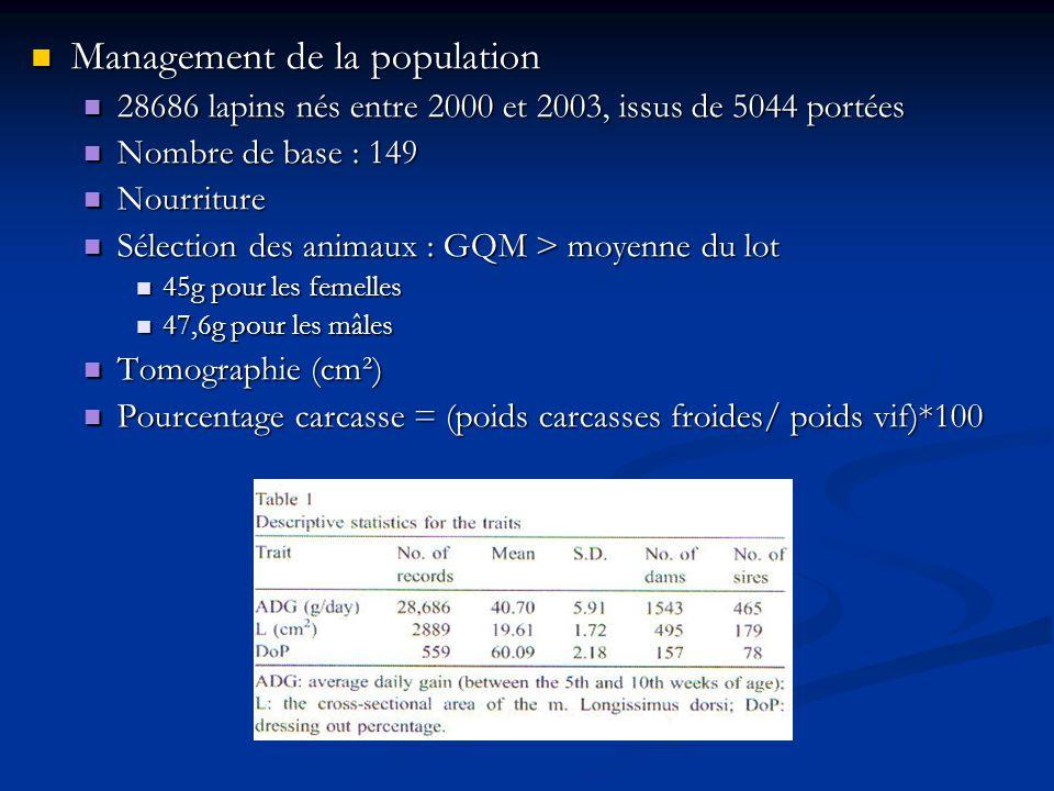 Management de la population Management de la population 28686 lapins nés entre 2000 et 2003, issus de 5044 portées 28686 lapins nés entre 2000 et 2003