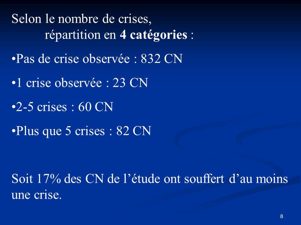 8 Selon le nombre de crises, répartition en 4 catégories : Pas de crise observée : 832 CN 1 crise observée : 23 CN 2-5 crises : 60 CN Plus que 5 crise