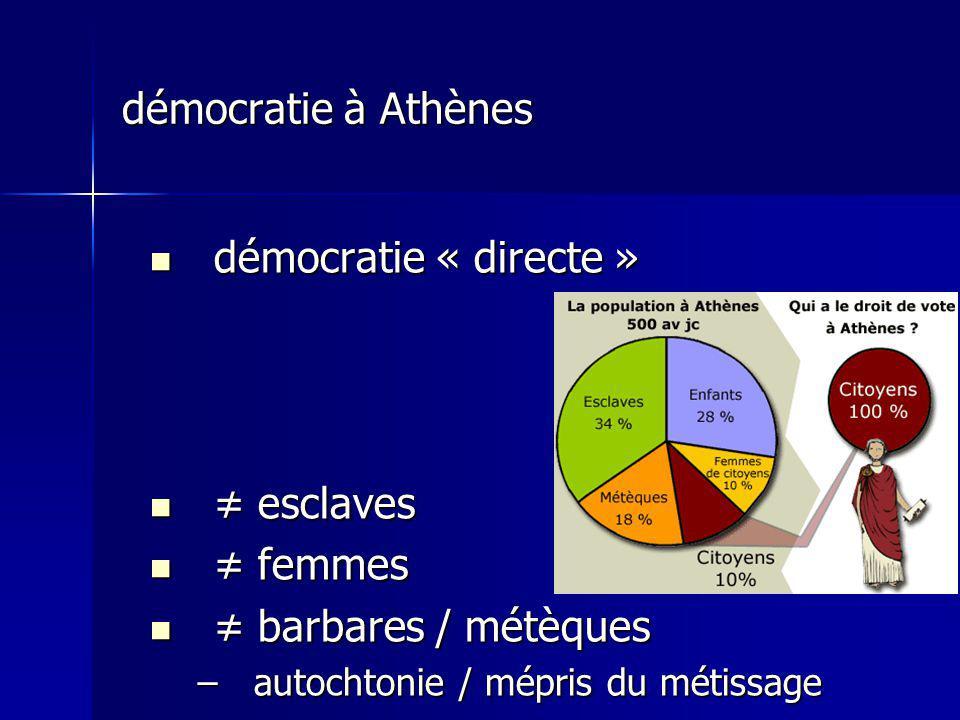 démocratie à Athènes démocratie « directe » démocratie « directe » esclaves esclaves femmes femmes barbares / métèques barbares / métèques –autochtonie / mépris du métissage