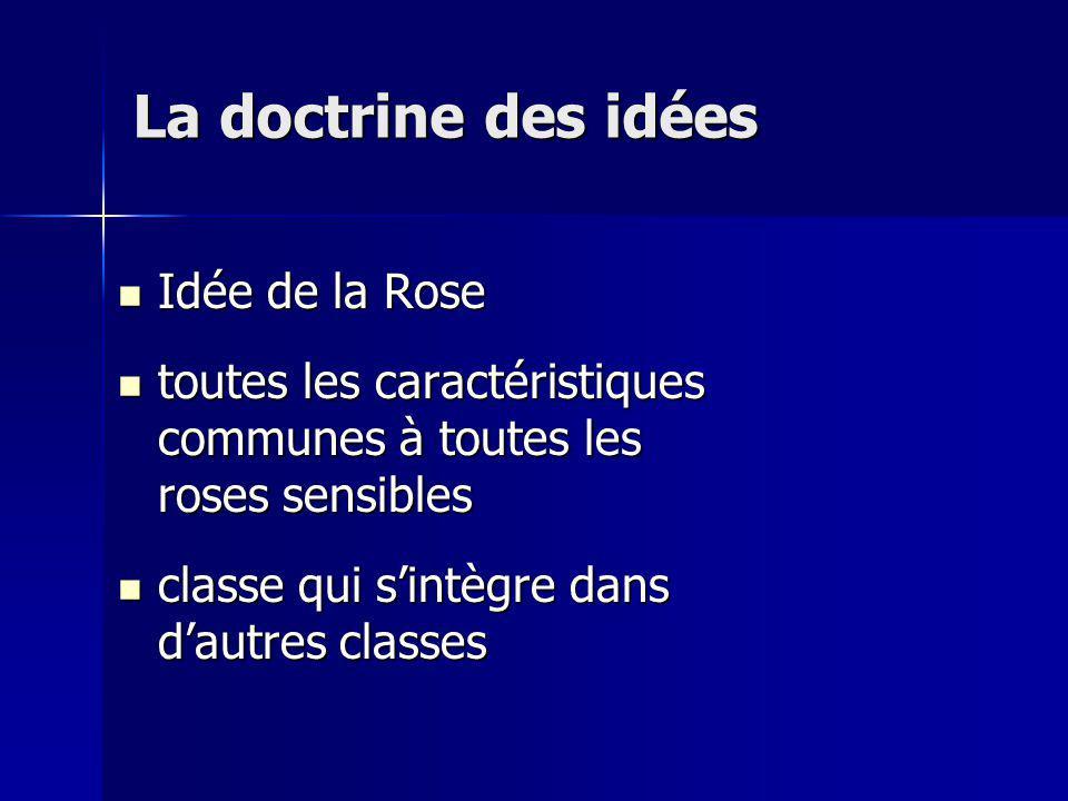 Idée de la Rose Idée de la Rose toutes les caractéristiques communes à toutes les roses sensibles toutes les caractéristiques communes à toutes les roses sensibles classe qui sintègre dans dautres classes classe qui sintègre dans dautres classes La doctrine des idées