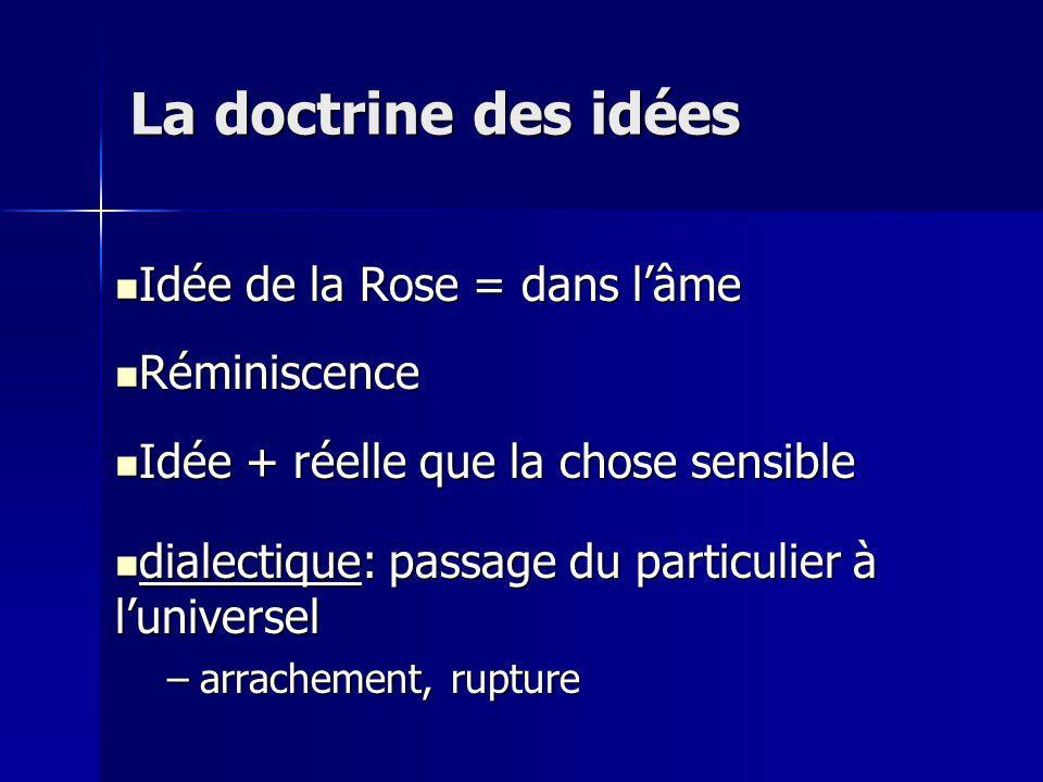 Idée de la Rose = dans lâme Idée de la Rose = dans lâme Réminiscence Réminiscence Idée + réelle que la chose sensible Idée + réelle que la chose sensible dialectique: passage du particulier à luniversel dialectique: passage du particulier à luniversel –arrachement, rupture La doctrine des idées