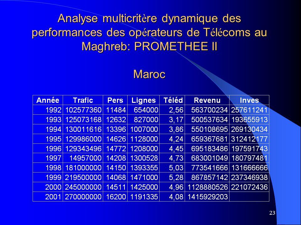 23 Analyse multicrit è re dynamique des performances des op é rateurs de T é l é coms au Maghreb: PROMETHEE II Maroc